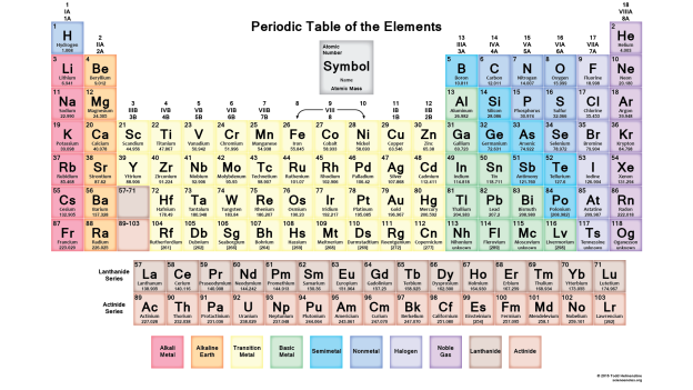 2016 Periodic Table With 118 Element Names And Symbols