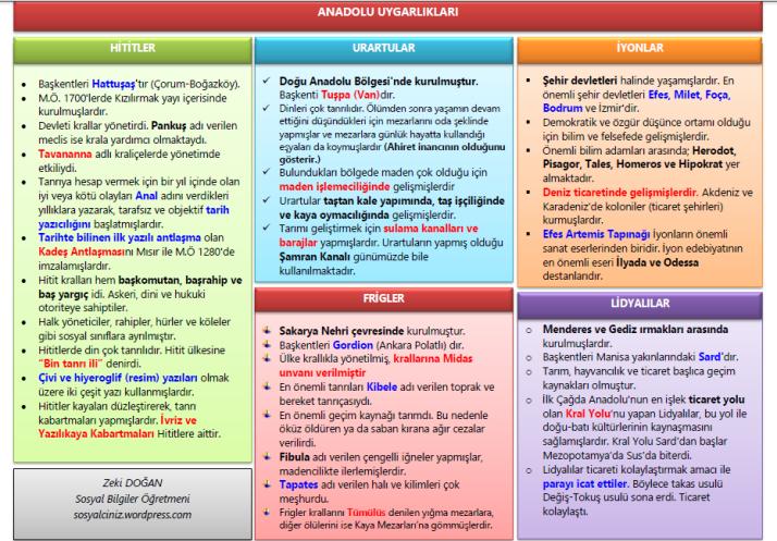 sosyal bilgiler periodic table