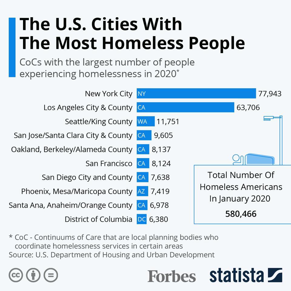 73 Homelessness Ideas In 2021 Homeless Homeless Housing Homeless People