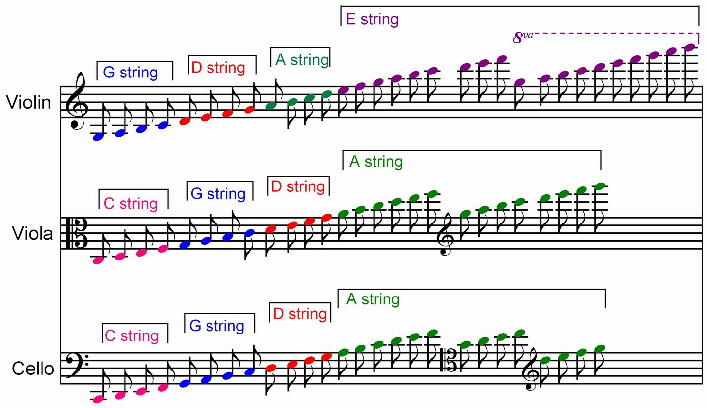 I Should Learn To Read The Viola Clef
