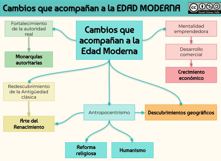 Un Almacén De Esquemas Y Mapas Conceptuales De Historia Para Las Distintas Materias De Secundaria Y Bachill Edad Moderna Mapa Conceptual Profesores De Historia