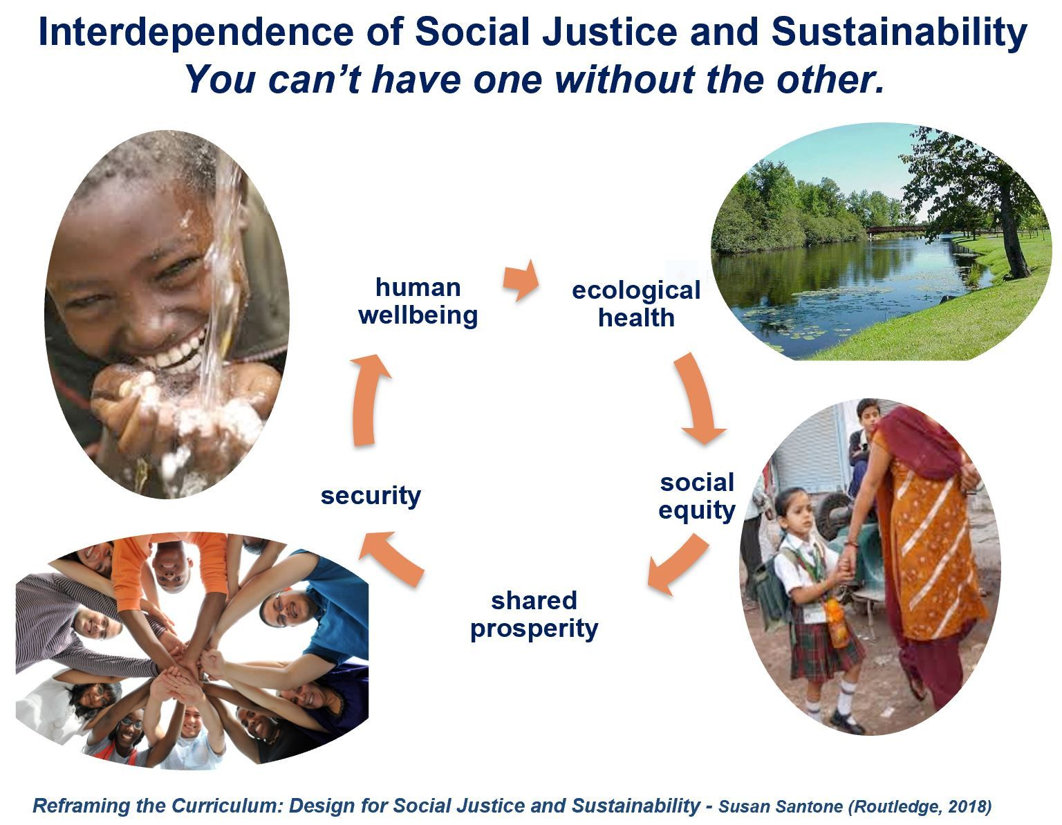 It S All Connected Equity Sustainability Health Environment Ecology Socialjustice Social Justice Ecology Sustainability