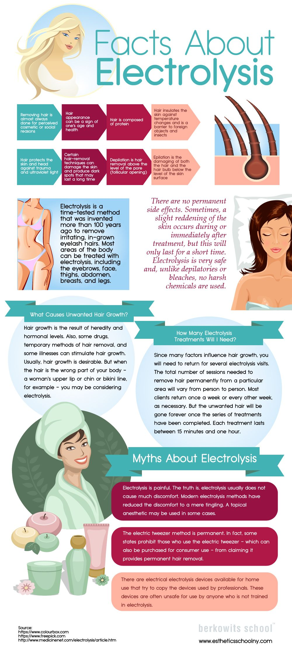 Why You Need To Know About Electrolysis