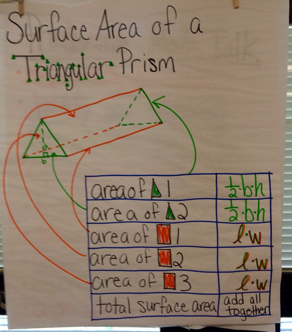 Surface Area Triangular Prism Anchor chart | Math Teacher Ideas ...