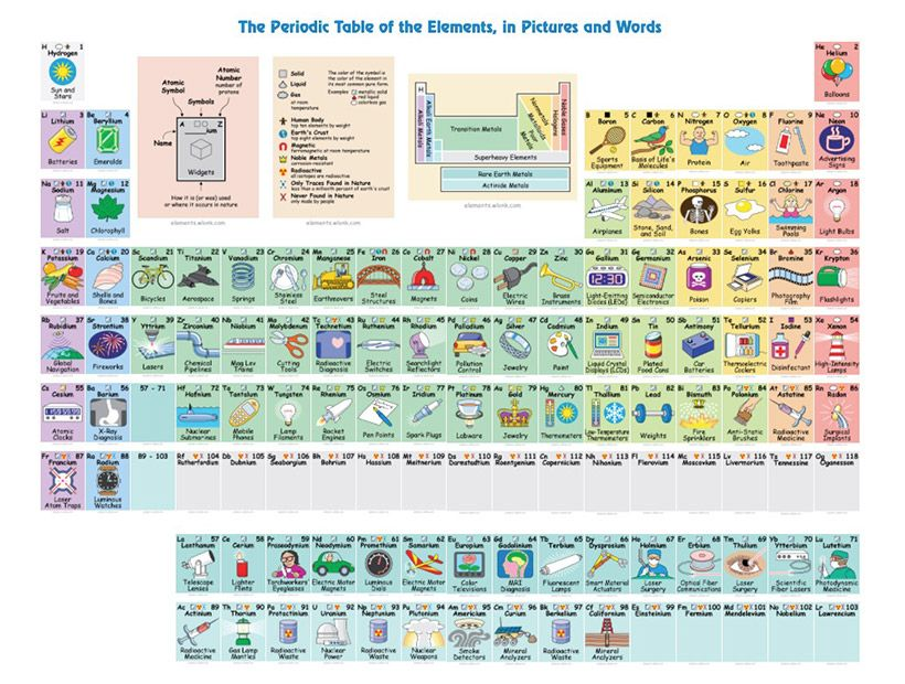 The Periodic Table of Elements, in Pictures and Words.