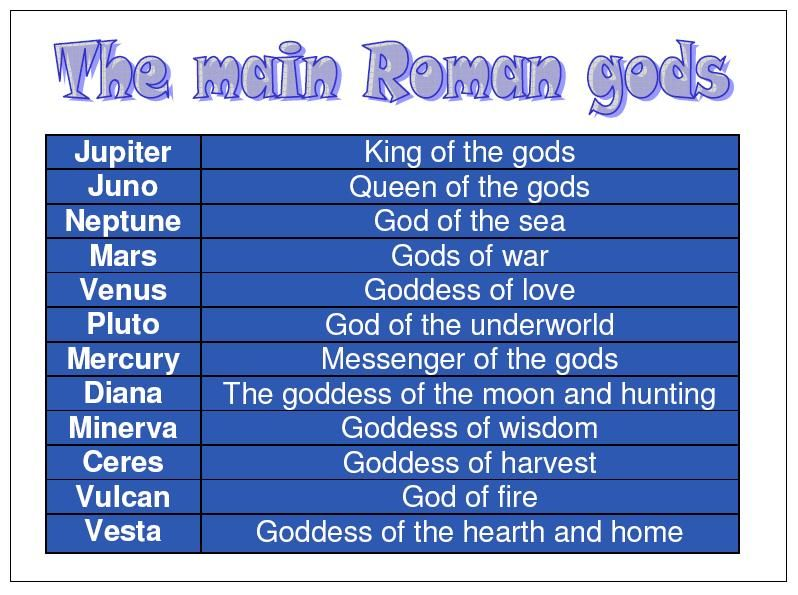 Roman Gods Names | Roman_Gods.jpg | Wisdom | Pinterest | Names ...