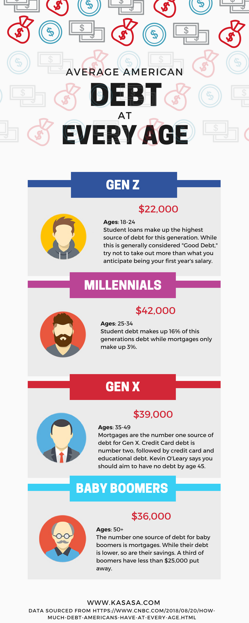 What Does Debt Look Like In America Every Generation Is Carrying