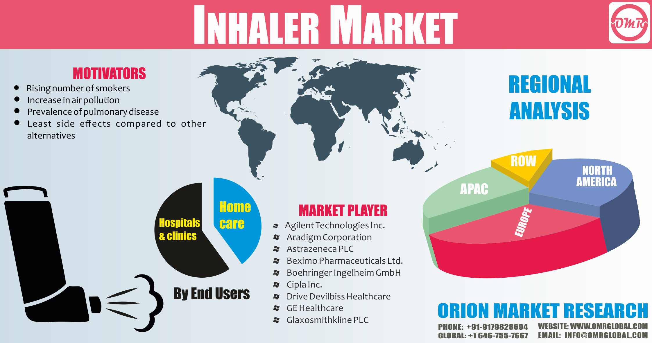 Inhaler Market Size Share Forecast To 2023 Inhaler Marketing Trends Marketing