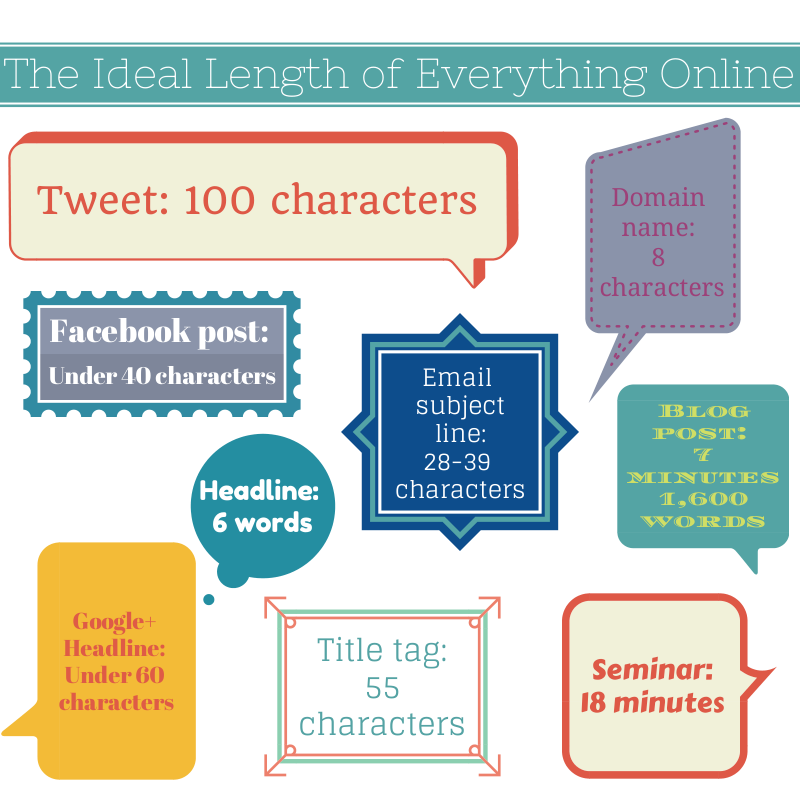 The ideal length for online content! #contentmarketing