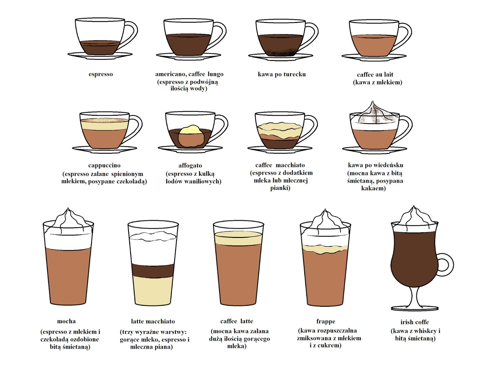 Poradnik kawosza Iced latte, Coffee study, Latte