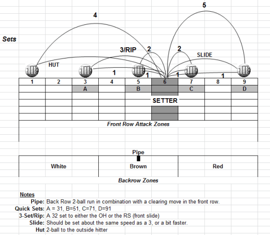 Volleyball Set Diagram Coaching Volleyball Auto Wiring Diagram Today