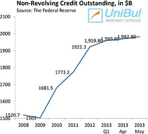 Overall Consumer Credit Up 8 3 Credit Cards Debt Student Loans