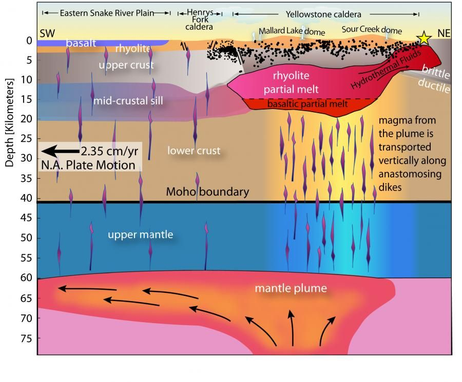 Yellowstone Subsurface Cross Section Schematic Drawing Oriented Sw Ne Depicting Rise Of Magma From Beneath The Mantle And T Yellowstone Earth Science Geology