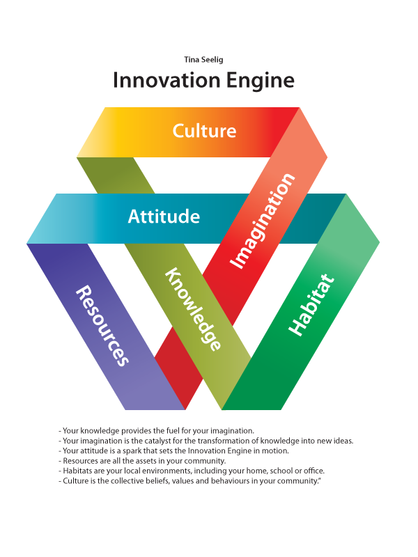 Innovation       Engine       Diagram     Wiring    diagram     what else
