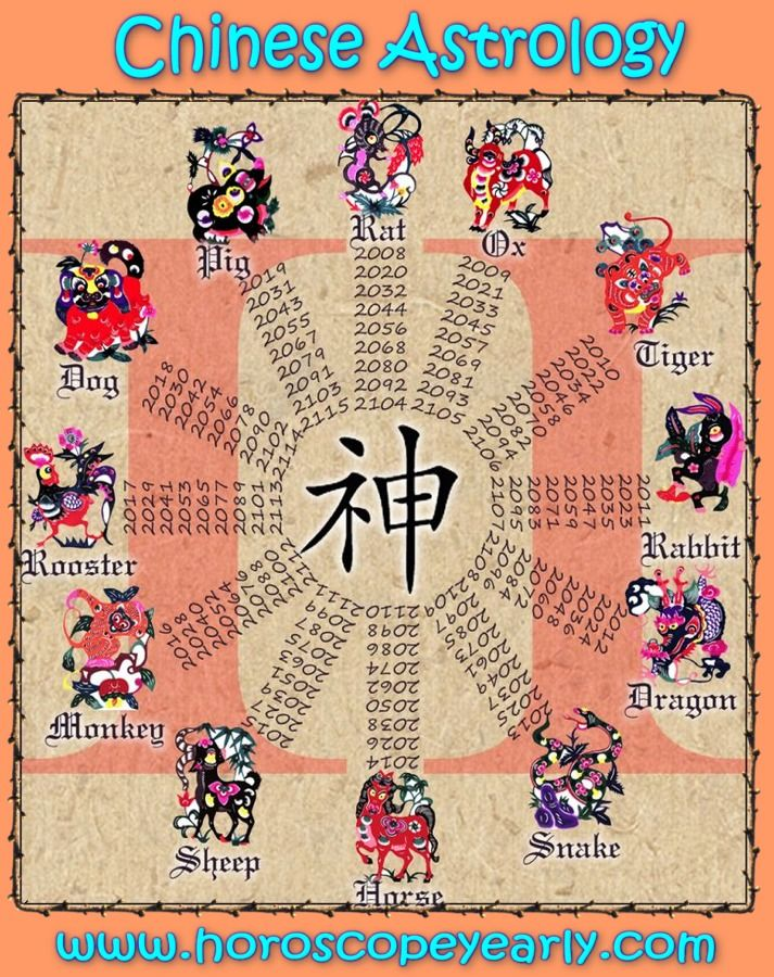 Chinese Astrology Charts The Chinese Four Pillars Of Destiny Is A