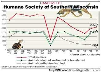 Humane Society Of Southern Wisconsin Now A No Kill Shelter Society Humane Society Wisconsin