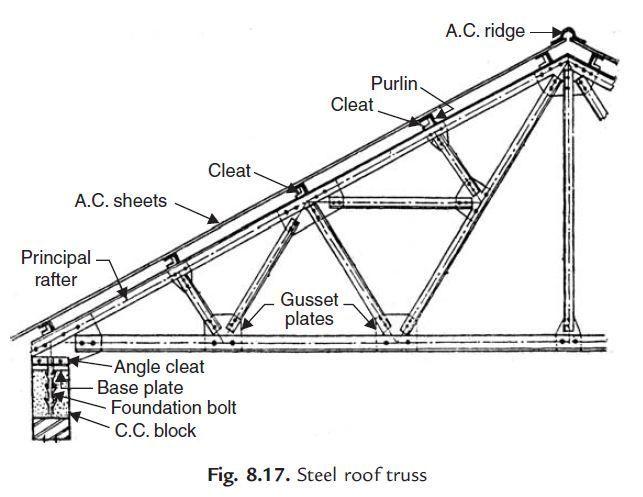 K t qu h nh nh cho steel column calatrava s tadium for Clerestory roof truss design