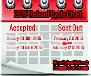 2015 Irs Refund Cycle Chart For 2014 Where S My Refund Tax Refund Irs Cycle