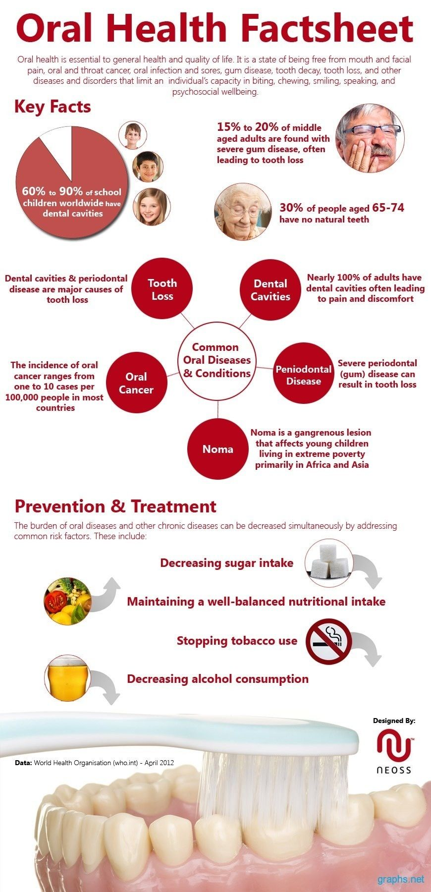 Infograph about teens with untreated cavities  Infographics on Oral