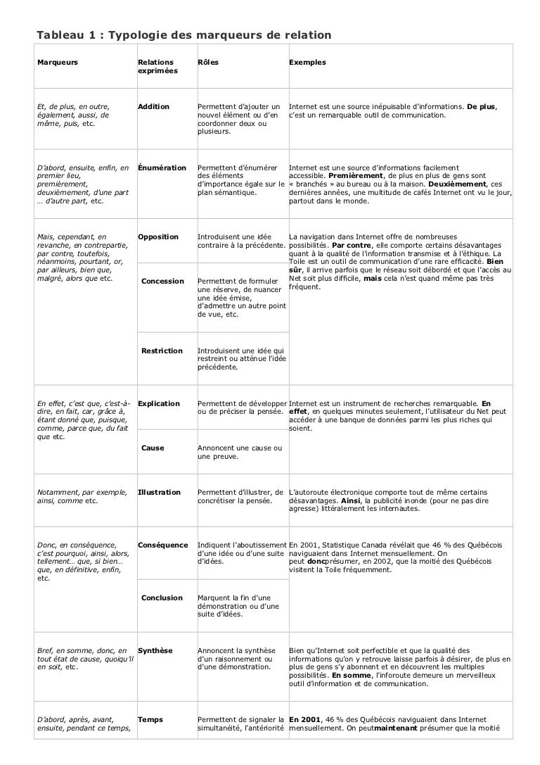 Tableau 1 : Typologie des marqueurs de relationMarqueurs                       Relations      Rôles                         Exemples                           …