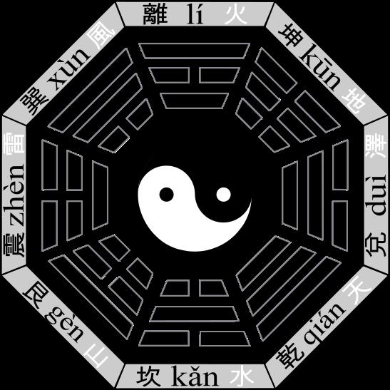Bāguà (sinogramme : 八卦 ) est un terme chinois signifiant « huit (Bā) figures de divination (guà)». Le bagua est un diagramme octogonal avec un trigramme différent sur chaque côté. C'est un concept philosophique fondamental de la Chine ancienne utilisé dans le Taoïsme et le Yi Jing, mais aussi dans d'autres domaines de la culture chinoise tels que le fengshui, les arts martiaux, ou la navigation.