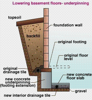 Underpinning Wall Expand Your Living Space Dig Out A Basement In An Existing House Basement Construction Basement Diy Basement