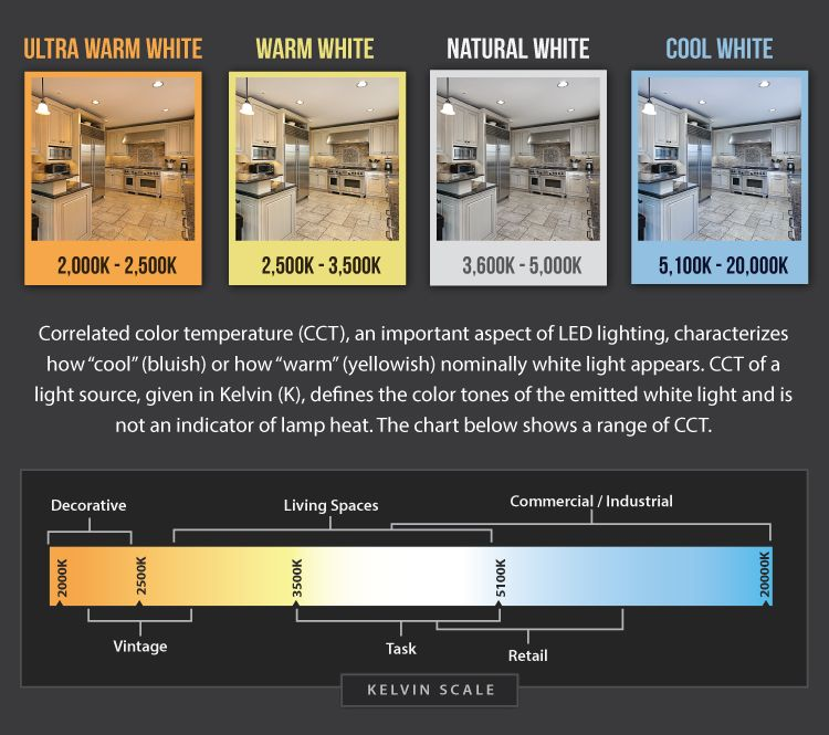 color temperature comparison auto marine accessories in 2019 lighting strip lighting. Black Bedroom Furniture Sets. Home Design Ideas