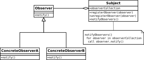 Observer Pattern Wikipedia The Free Encyclopedia Class