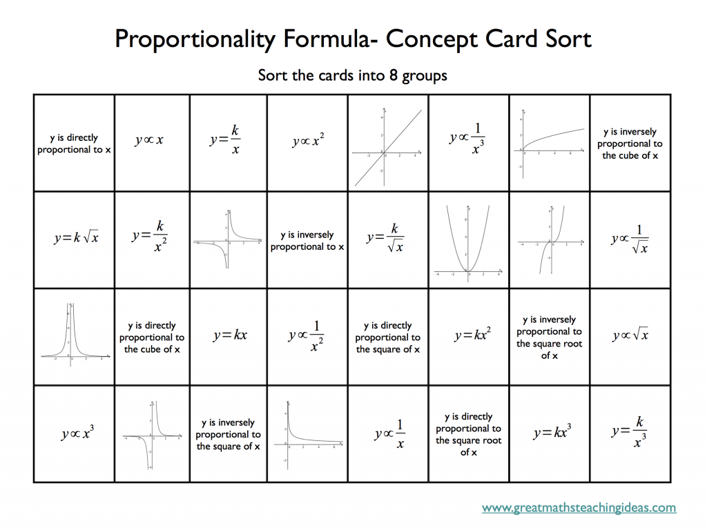 Proportionality Formulae Conceptual Card Sort