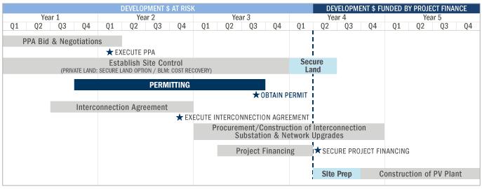 PV project development stages | Solar | Pinterest