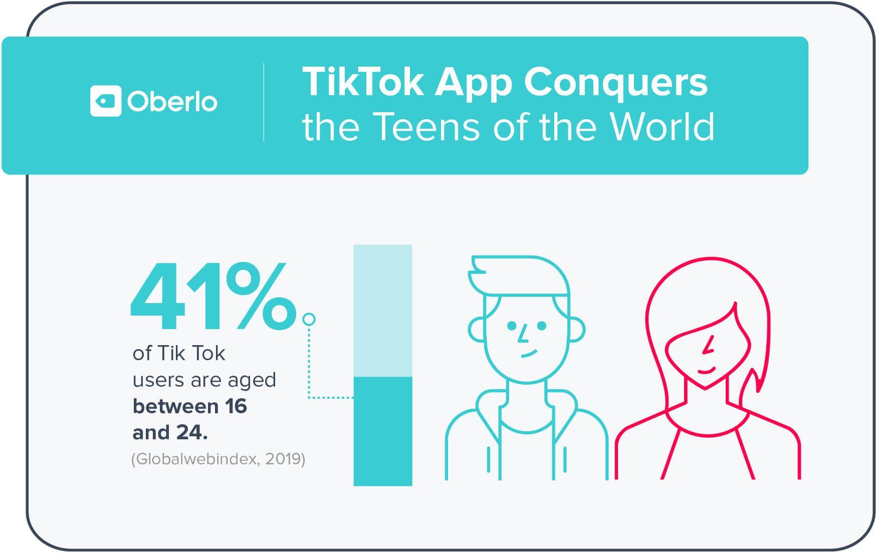 10 Tiktok Statistics You Need To Know In 2021 March Data Millennials Generation Social Media Platforms Social Media Site