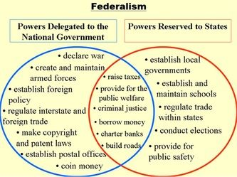 American Federalism: Powers Delegated to the National Government ...