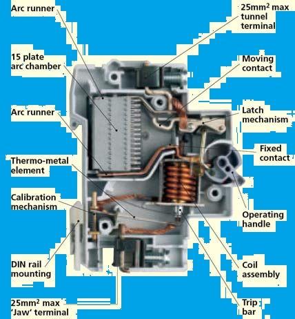 Mcb Miniature Circuit Breaker Operation Basic Electrical Engineering Circuit Breakers