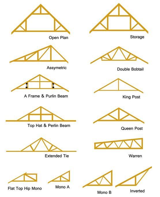Roof Trusses Roof Truss Design Roof Repair Roof Architecture