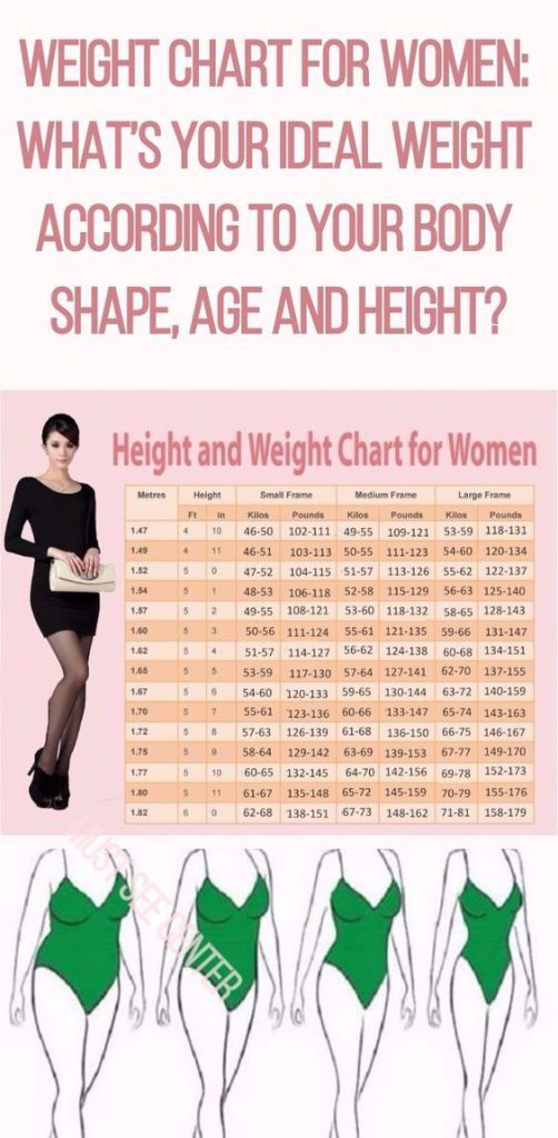THIS IS YOUR IDEAL WEIGHT ACCORDING TO YOUR AGE, BODY SHAPE AND ...