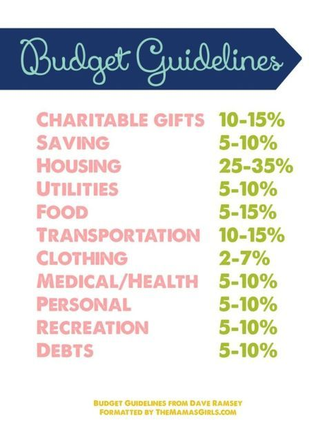 Dave Ramsey budget guidelines by lily22 Finance Pinterest Dave - dave ramsey budget spreadsheet template
