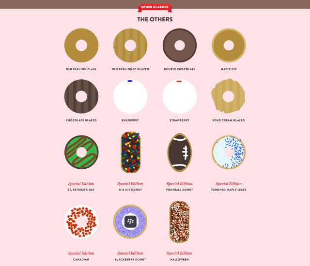 Infographic: Your Complete Guide To Ordering Coffee And Donuts At Tim Hortons | Co.Create | creativity + culture + commerce