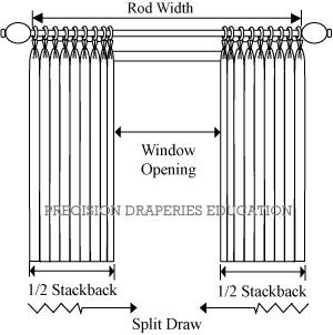 Drapery Stacking Space Requirements Diy Window Treatments