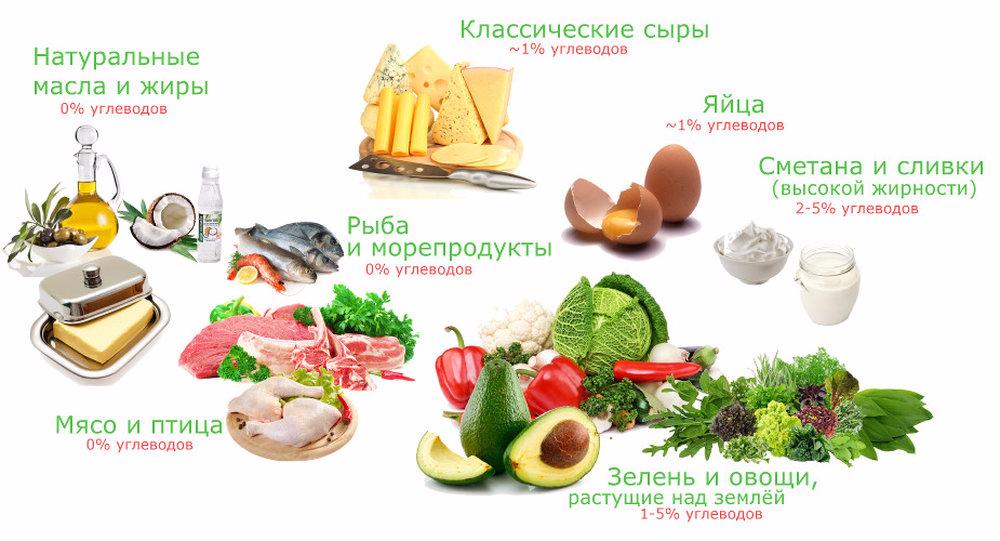 идеальное меню для похудения
