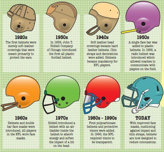Image result for football timeline projects Football Pinterest - fresh grupos de la tabla periodica unam