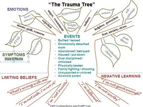 The Trauma Tree | Crisis Counseling and Coaching | Pinterest ...