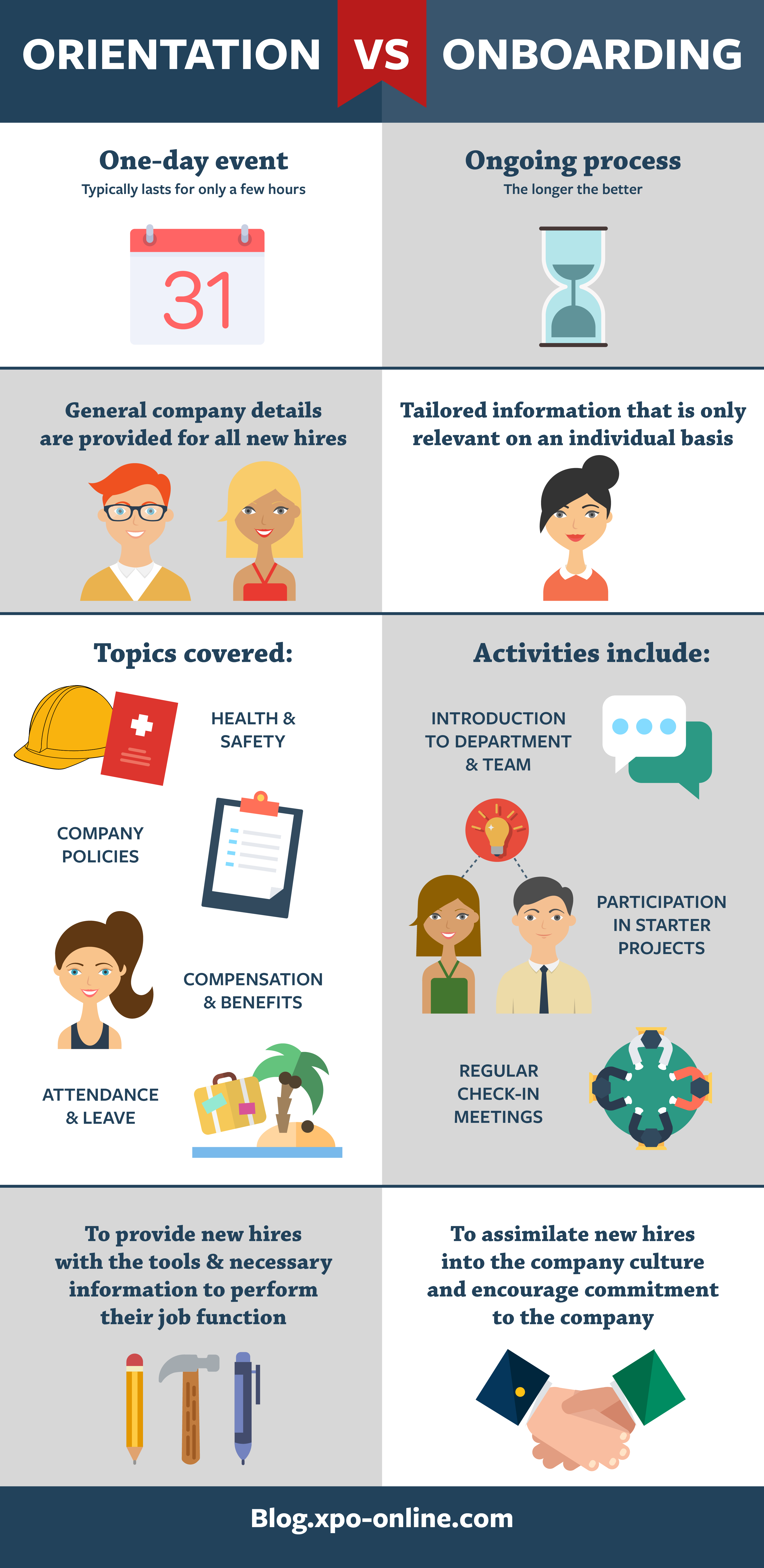 Orientation vs Onboarding [Infographic] (With images