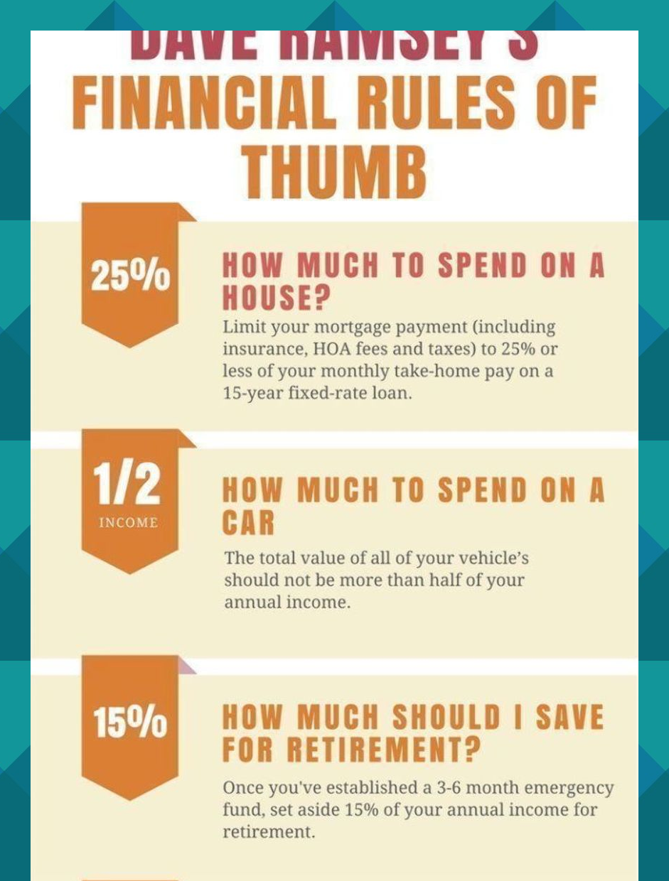 Useful Financial Rules Of Thumb From Dave Ramsey Click Through To