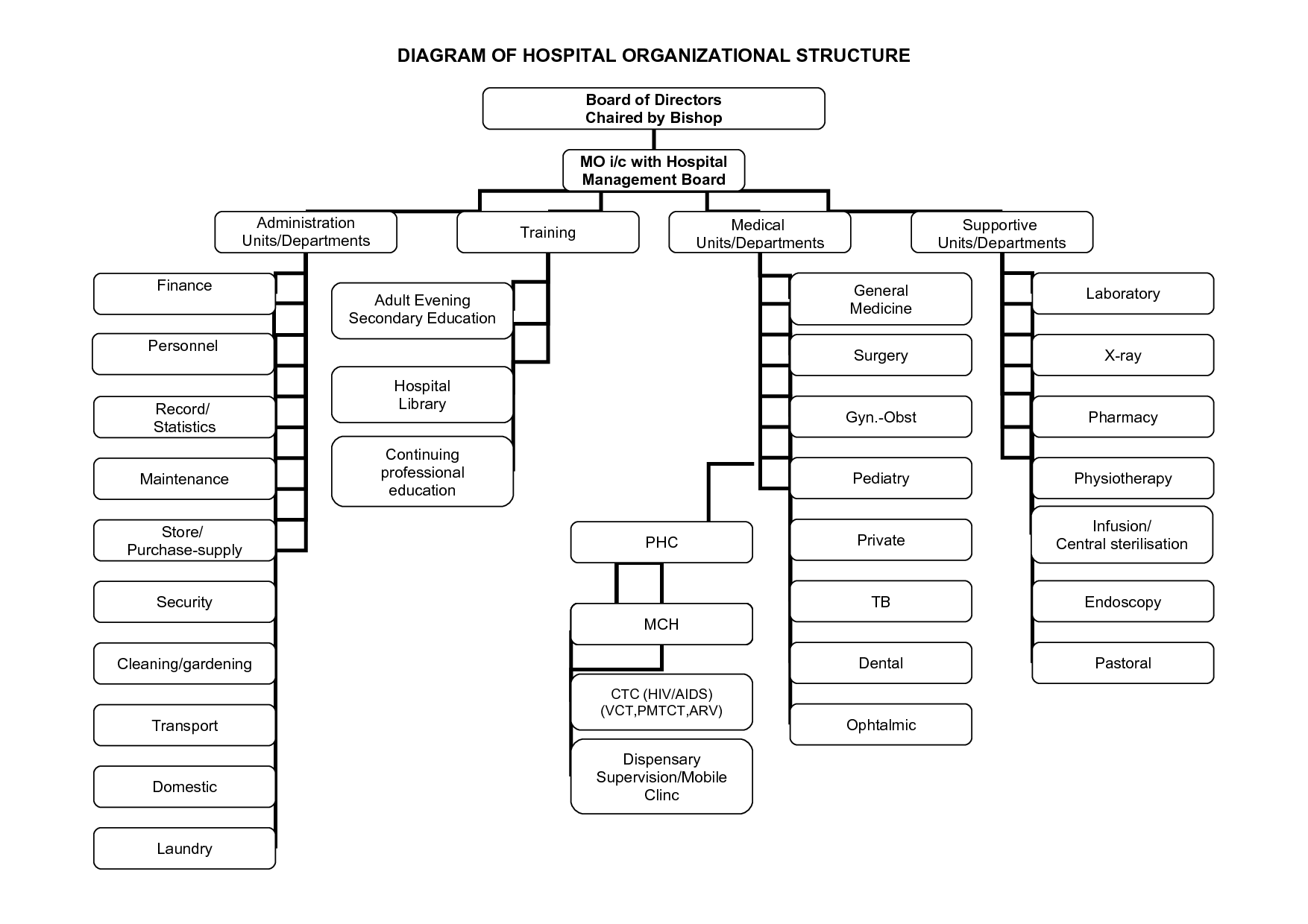 Image result for health care facility organizational chart