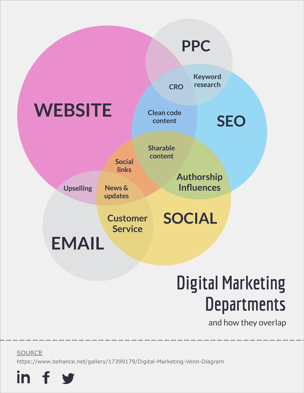 medium resolution of digital marketing departments venn diagram made in visme