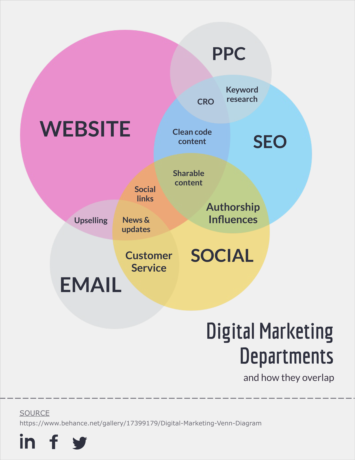 hight resolution of digital marketing departments venn diagram made in visme