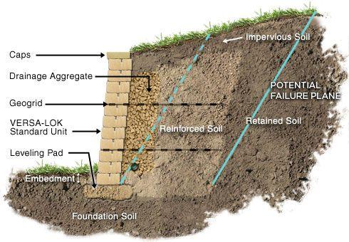 Geogrid Soil Reinforcement For Segmental Retaining Walls Retaining Wall Design Retaining Wall Construction Retaining Wall