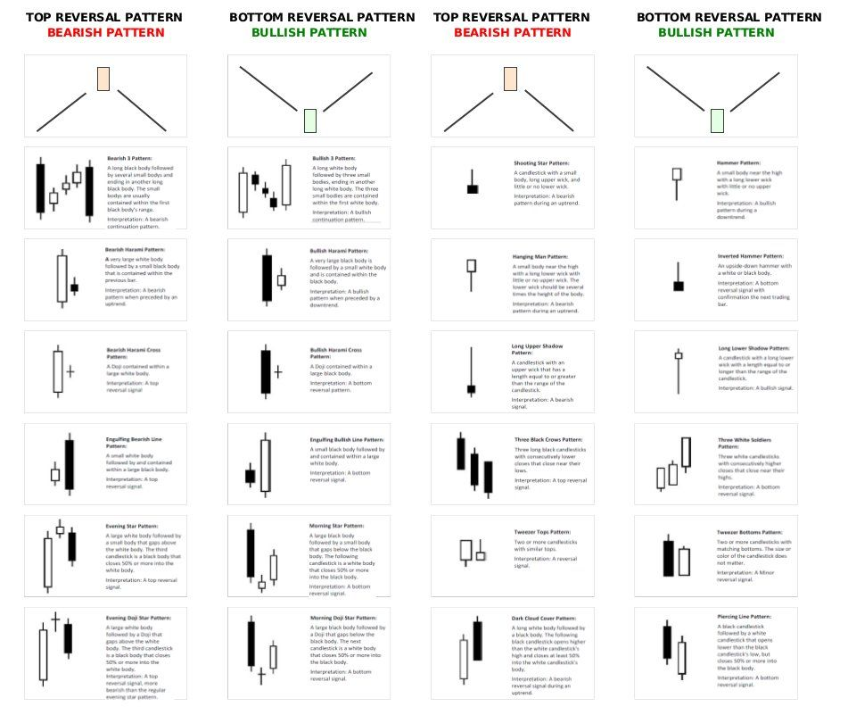 Forex candlestick sheet printables