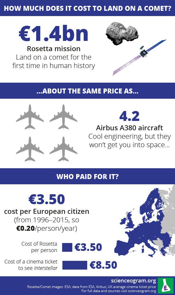 INFOGRAPHIC] How much does it cost to land on a comet? | Pinterest ...