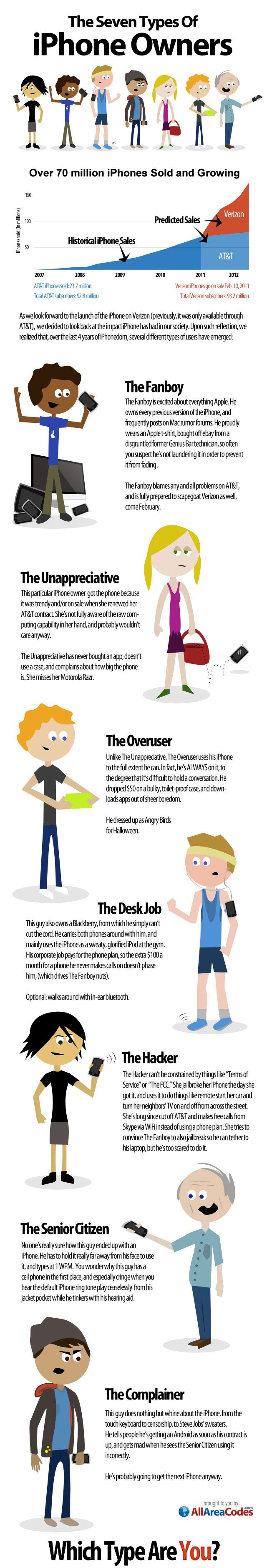 Comparison: 7 Types of #iPhone Owners – Which one are You? #infographic #Apple